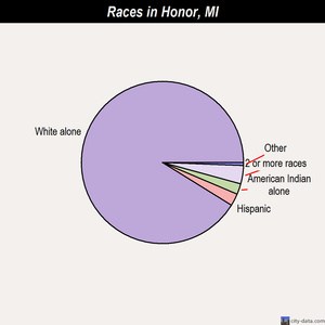 Honor races chart