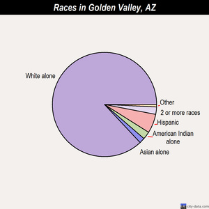 Golden Valley races chart