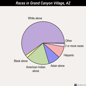 Grand Canyon Village races chart