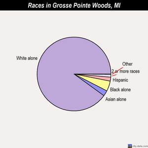 Grosse Pointe Woods races chart