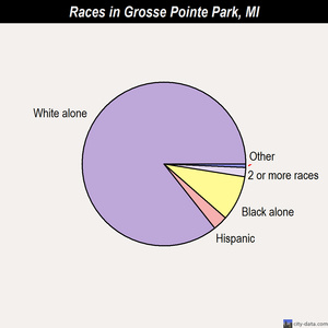 Grosse Pointe Park races chart