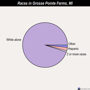 Grosse Pointe Farms races chart
