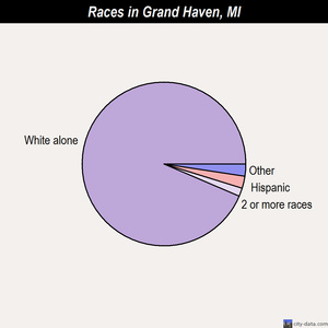 Grand Haven races chart