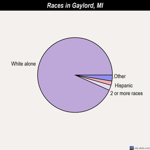 Gaylord races chart