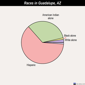 Guadalupe races chart