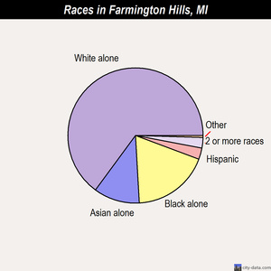 Farmington Hills races chart