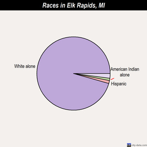 Elk Rapids races chart