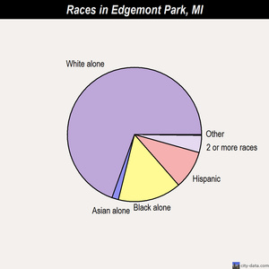Edgemont Park races chart