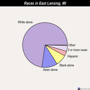 East Lansing races chart
