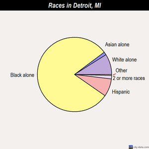 Detroit races chart