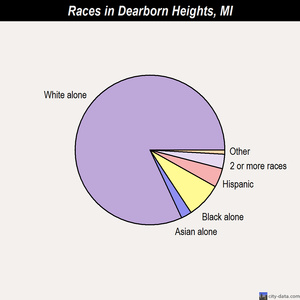 Dearborn Heights races chart