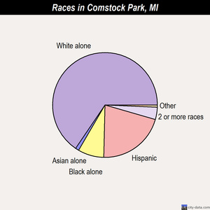 Comstock Park races chart