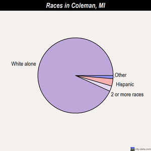 Coleman races chart