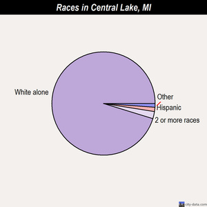 Central Lake races chart