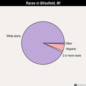 Blissfield races chart