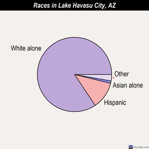 Lake Havasu City races chart