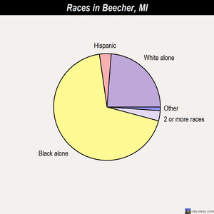 Beecher races chart