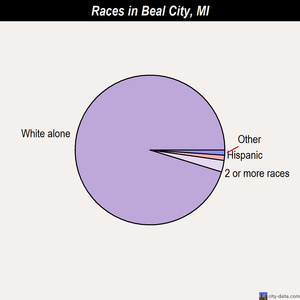 Beal City races chart