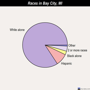 Bay City races chart