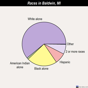 Baldwin races chart