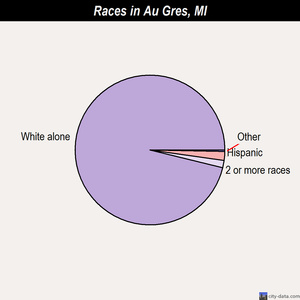 Au Gres races chart