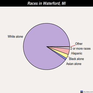 Waterford races chart