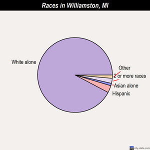 Williamston races chart