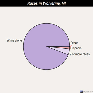 Wolverine races chart