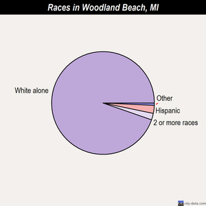 Woodland Beach races chart