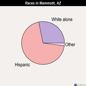 Mammoth races chart