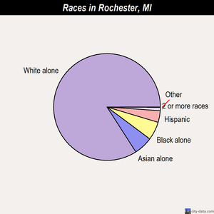 Rochester races chart
