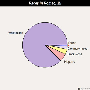 Romeo races chart