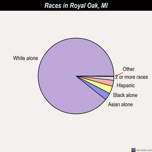 Royal Oak races chart