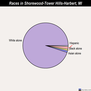 Shorewood-Tower Hills-Harbert races chart