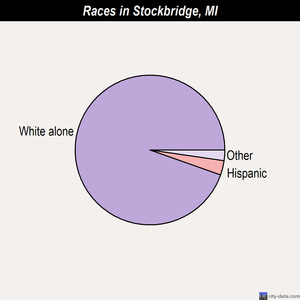 Stockbridge races chart
