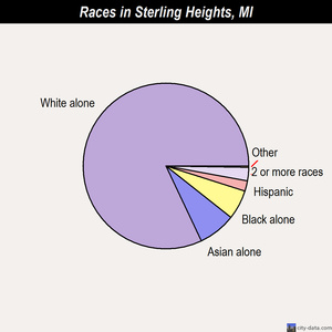 Sterling Heights races chart