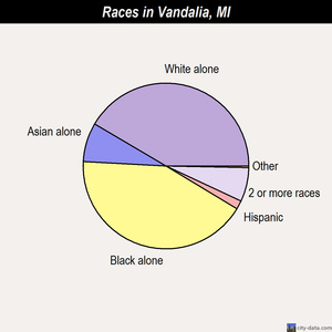Vandalia races chart