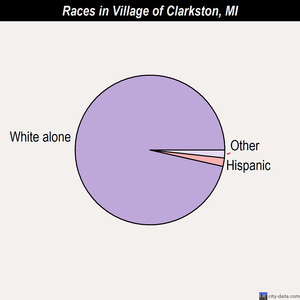 Village of Clarkston races chart