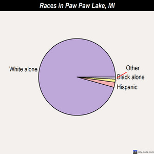 Paw Paw Lake races chart
