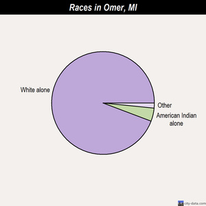 Omer races chart
