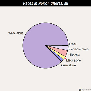 Norton Shores races chart