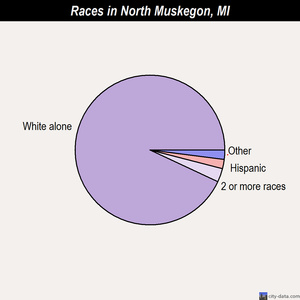 North Muskegon races chart