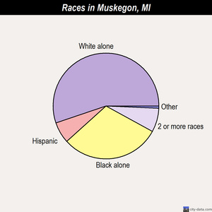 Muskegon races chart