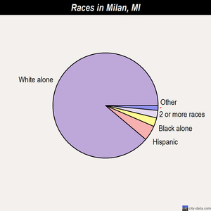 Milan races chart