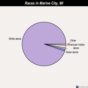 Marine City races chart