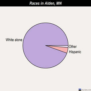Alden races chart