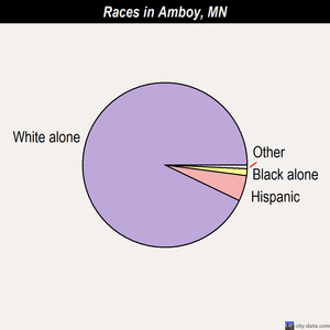 Amboy races chart