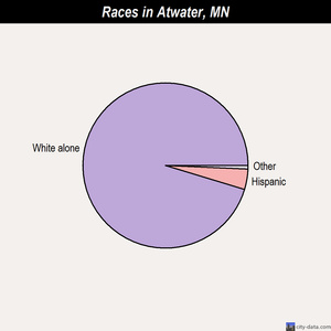 Atwater races chart