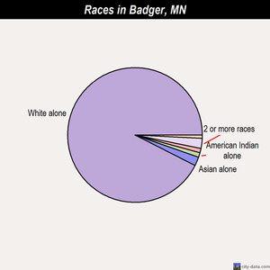 Badger races chart