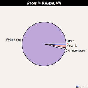 Balaton races chart